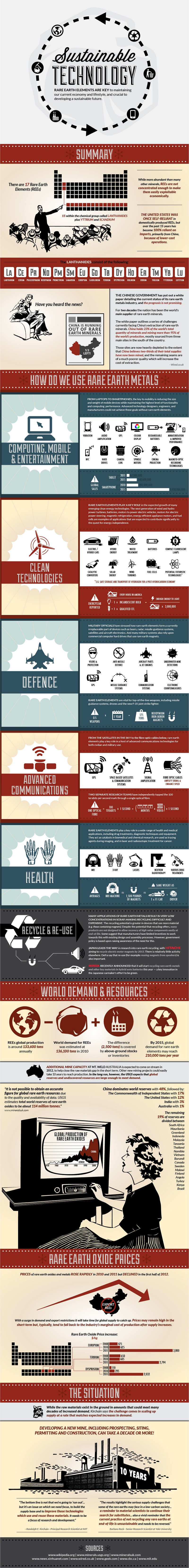 Sustainable Technology infographic